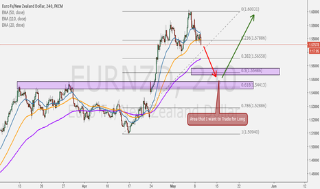 EURNZD: Wait for Pullback on Fibo Level Retracement 0.5 and 0618