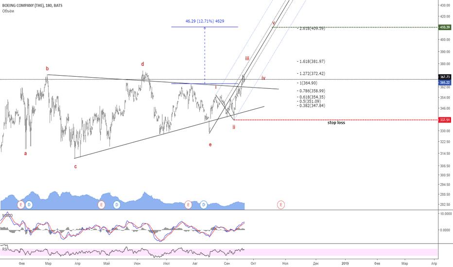BA: Торгуем треугольник