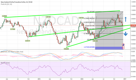 NZDCAD: NZDCAD - Possible movement upward -