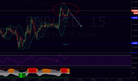 EURUSD: Potential double top scalp on EU