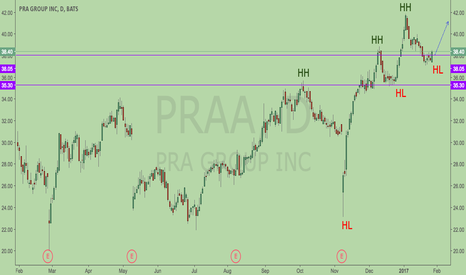 PRAA: PRAA is dow theory mode