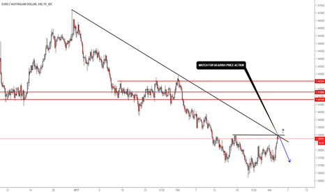EURAUD: WATCH FOR BEARISH PRICE ACTION-SELL SIGNAL