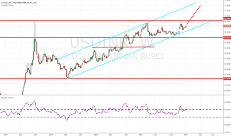USDINR: usdinr long term view channel setup