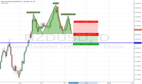 NZDUSD: $NZDUSD Bearish Head & Shoulders
