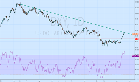 DXY: Contra Trade: Short the Dollar Index at CMP 92.7, SL93.5 ,TGT 91