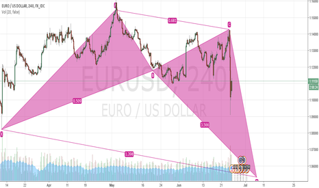 "EURUSD: EUR/USD ""SHORT ""Pattern Building by 1.05 ""CRAB"""