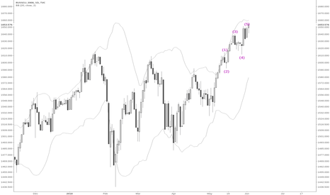 RUT: RUT end of fifth wave and hanging man doji at end of trend