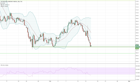 DXY: Possible H&S on USD on 4H