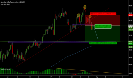 AUDJPY: Short idea