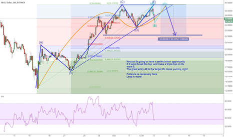NEOUSD: Neousd is going to have a perfect short opportunity