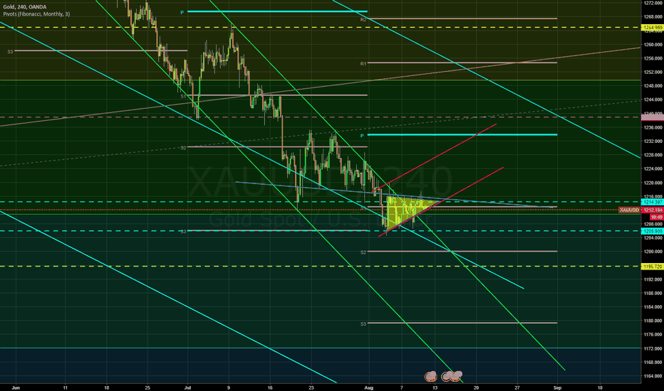 XAUUSD: Gold is Waiting for A break either side.