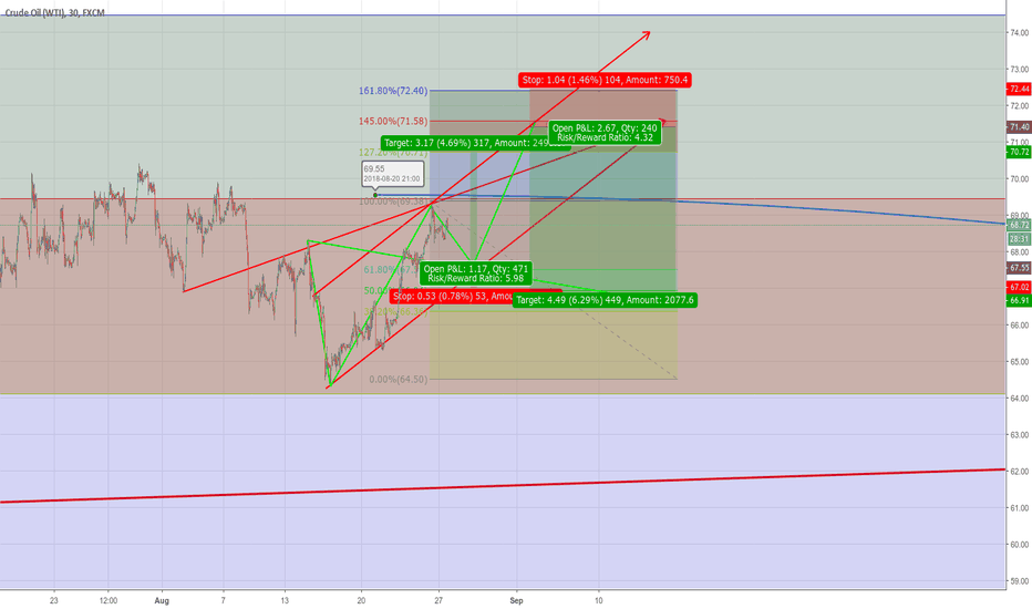 USOIL: WW Forming Possible Long and Short instraday trade oportunities.