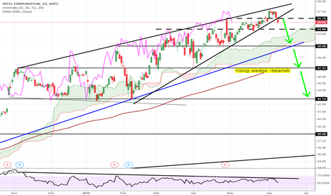 INTC: INTC Intel bearish indicator for rest of market?