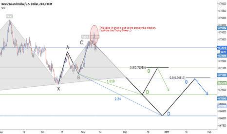 NZDUSD: NZD/USD Bearish 5-0