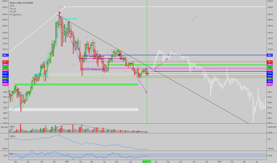 BTCUSD: BTCUSD: 3-Day timeframe flashing a buy...