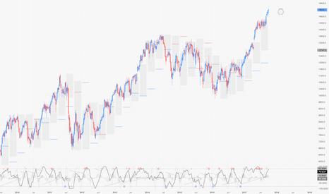 DAX*EURUSD: DAX (in $) / W1 : for a US trader eurozone never retraced !