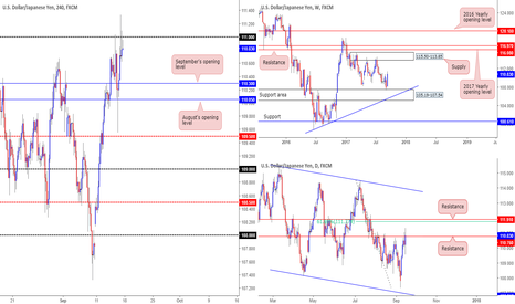USDJPY: 111 likely to give way according to our technicals...