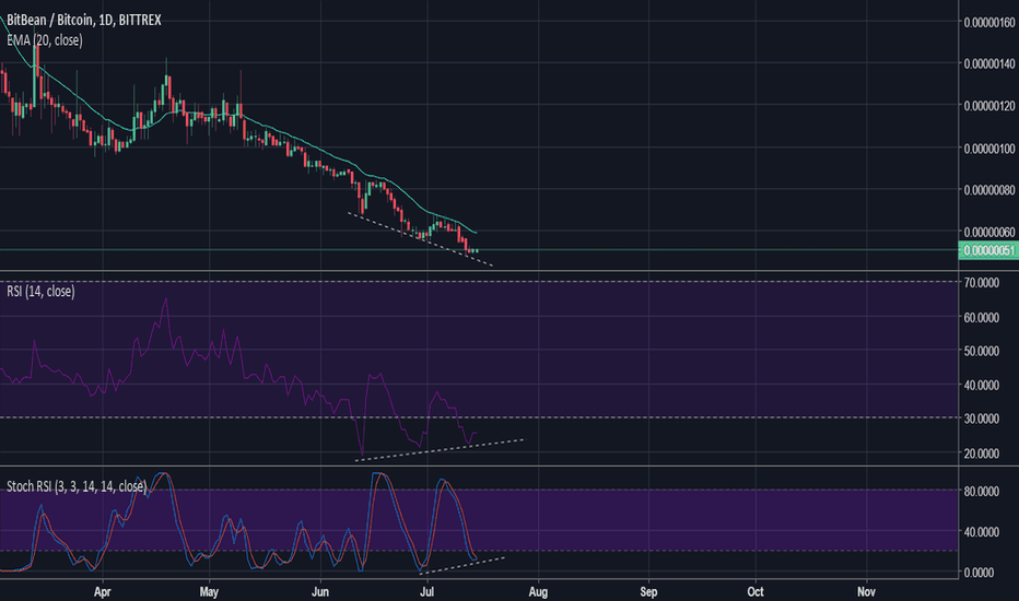 BITBBTC: Bean Cash could be go up in any time.