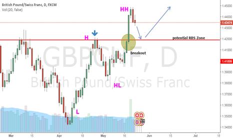 GBPCHF: GBPCHF Potential Long Setup