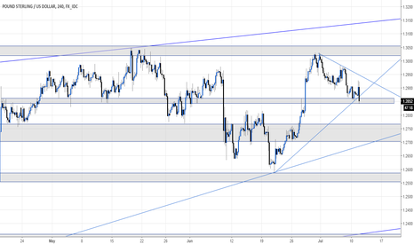 GBPUSD: Cable breaking levels