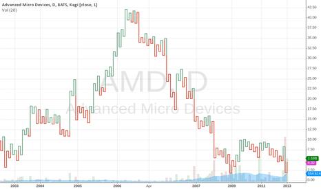 AMD: kamal
