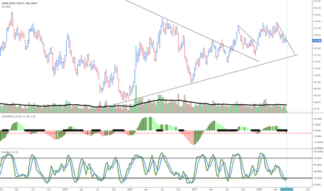 GLD: $GLD looking better