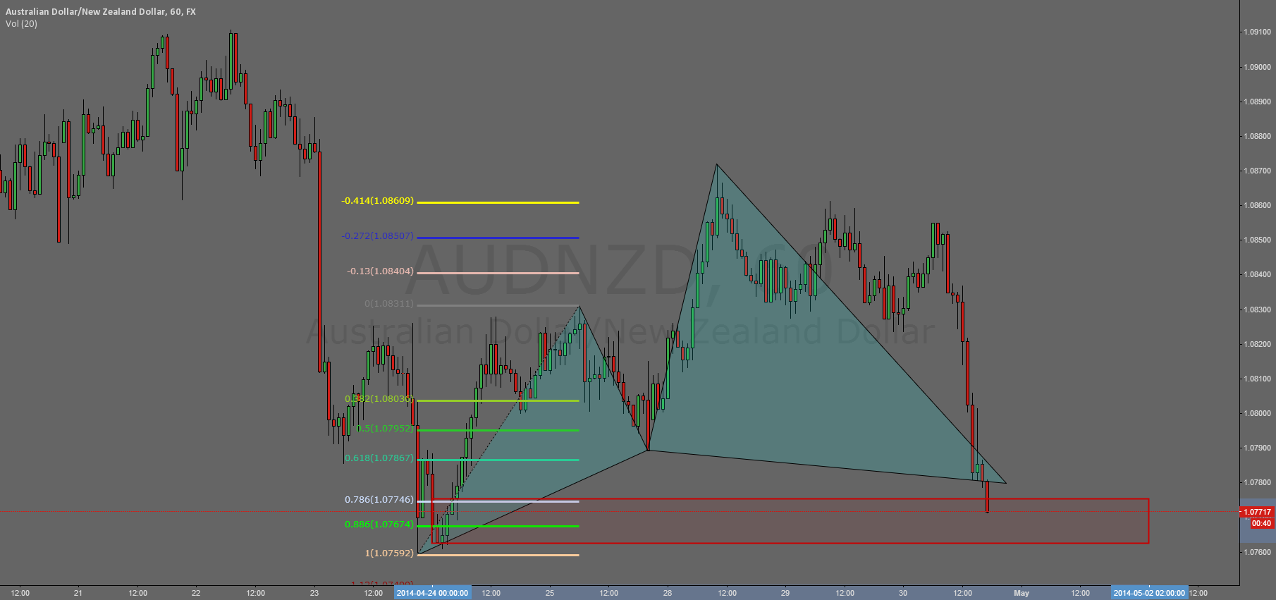 AUDNZD 60m bullish cypher