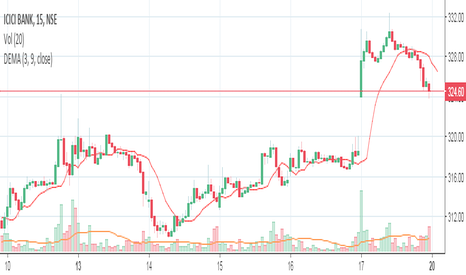 ICICIBANK: dislplace moving average for trading in short term 5 days