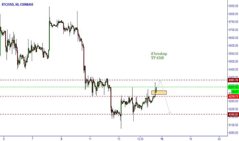 BTCUSD: BTC Possible Short move