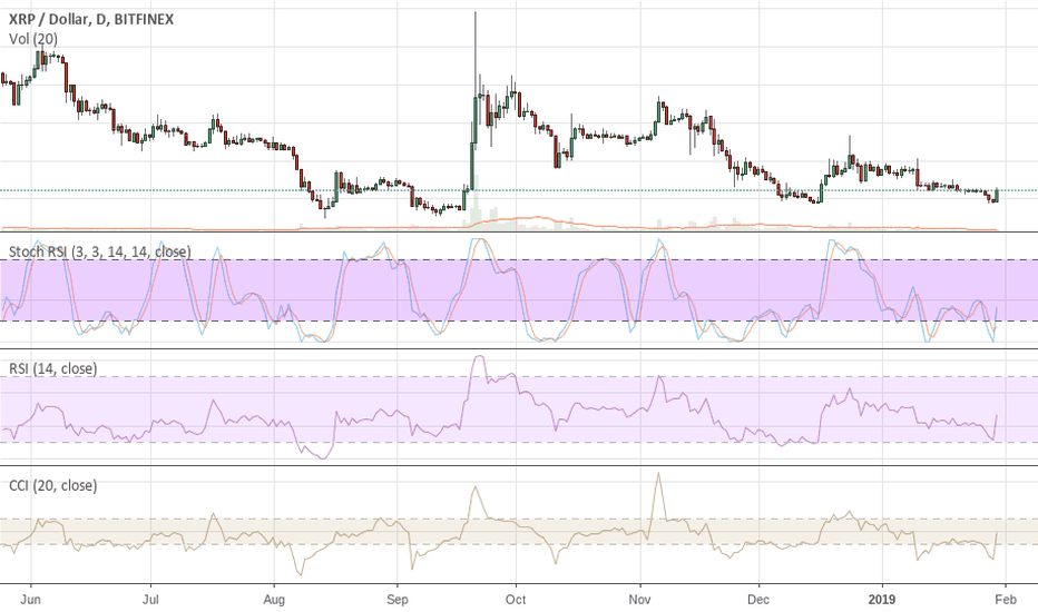 XRPUSD: XRP Headed to ZERO or Close To It