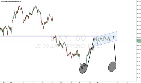 DXY: DXY Have fun :P