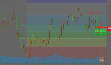 EURUSD: EURUSD :Major Support Trend line is broken