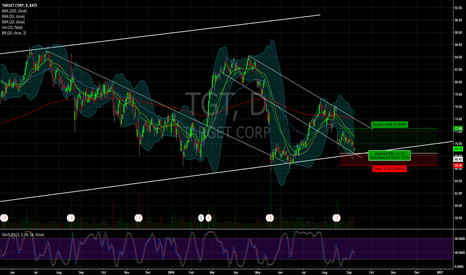 TGT: $TGT high probabaility set up