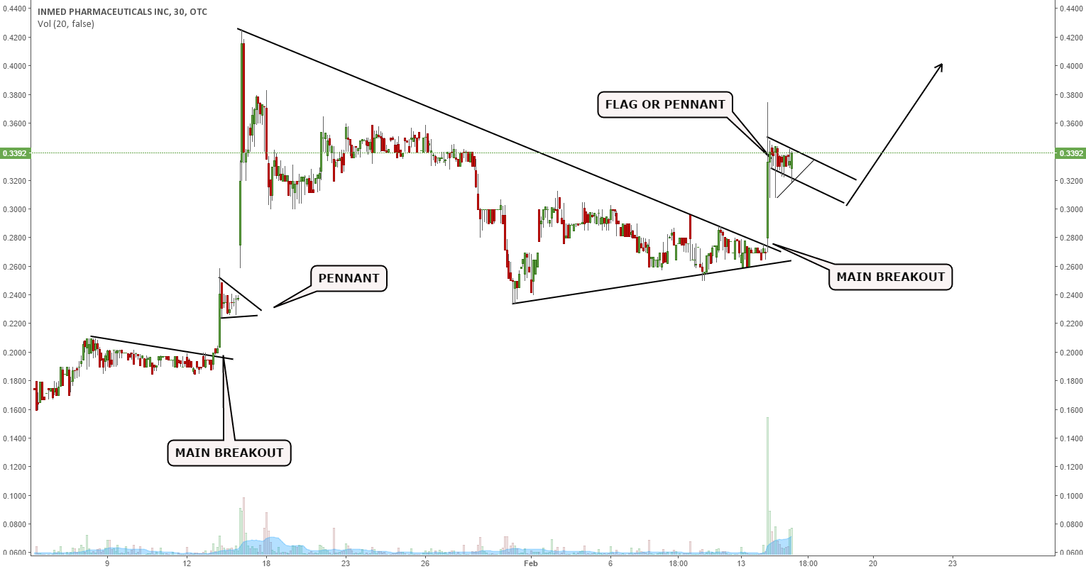 Pattern Recognition on real time charts: flags and pennants for OTC