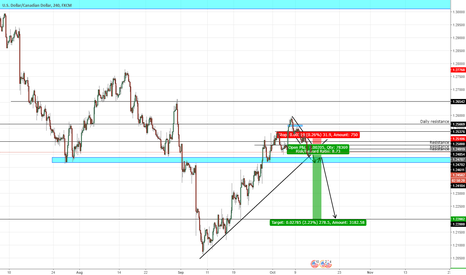 USDCAD: USD/CAD nice entry for short