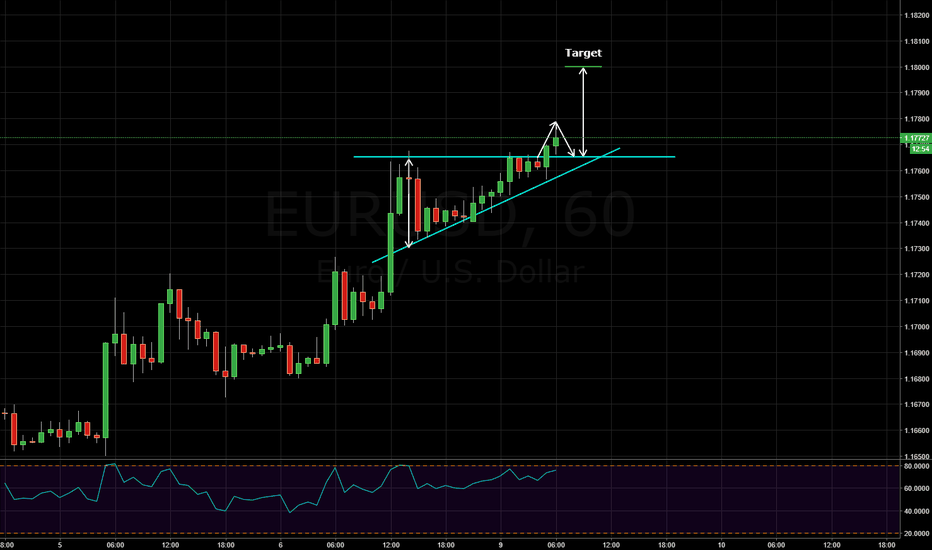 EURUSD: ascending triangle on eurusd
