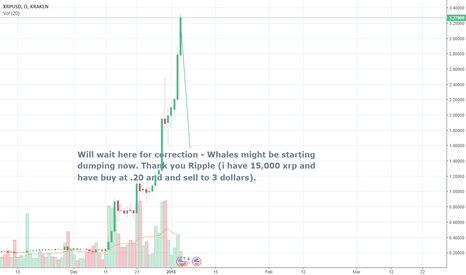 XRPUSD: Be careful as this is now overprice (might goes down as 1.5)