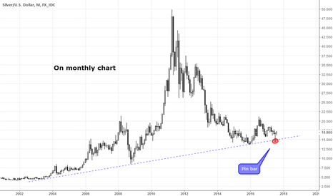 XAGUSD: Silver Which opportunity ?