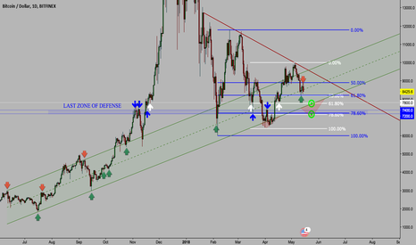 BTCUSD: BTC: The Last Line of Defense (Still Some Short Opportunities)