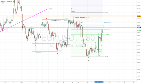 EURUSD: EURUSD (Bearish)