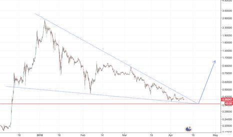 XRPEUR: XRP price reversal!
