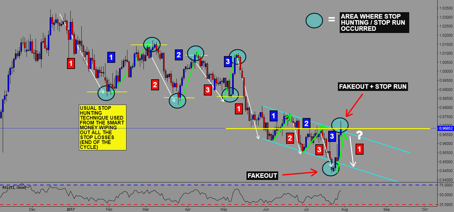 USD/CHF SHORT IDEA - TRADING WITH THE SMART MONEY