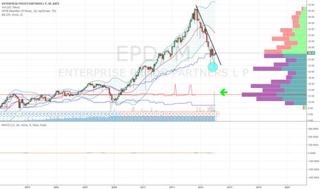 EPD: LONG EPD