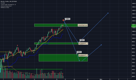 BTCUSD: #BTC #bitcoin correction is approaching !!!!!