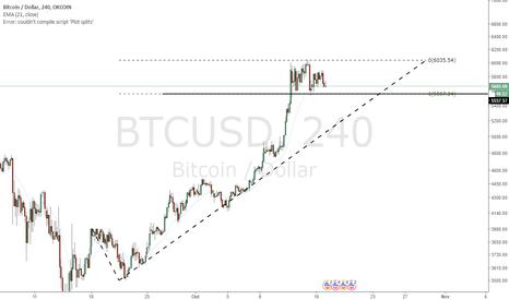 BTCUSD: Bitcoin - Nada A Se Preocupar ( por enquanto )