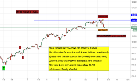 NIFTY: NIFTY HOURLY WAVE PATTERN
