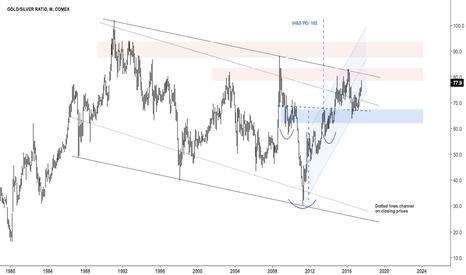 GC1!/SI1!: Gold Silver ratio, long term view $GC_F