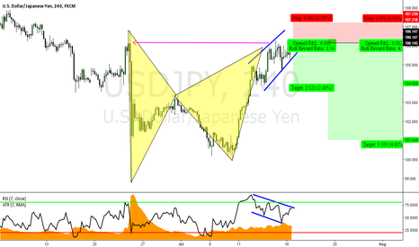USDJPY: USDJPY: Structure/Advanced Pattern Formation Short