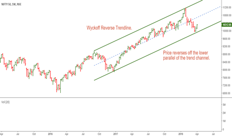 NIFTY: Nifty 50 Weekly: Bounce off the Support Line