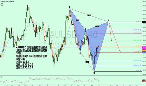 XAUUSD: XAUUSD potential to see the empty game support mode.